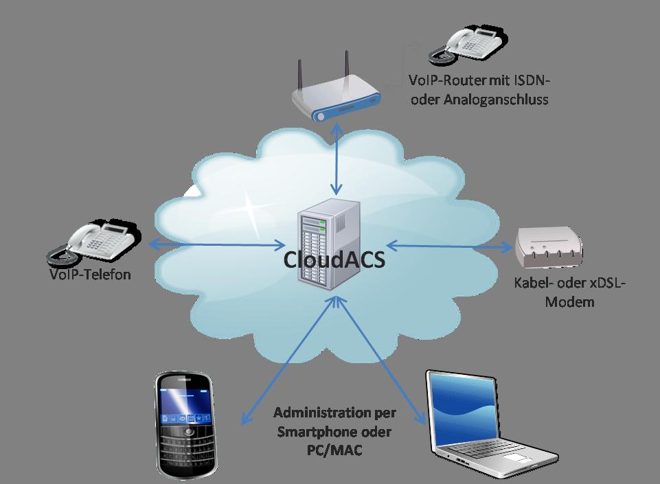 Cloud ACS als zentrales System